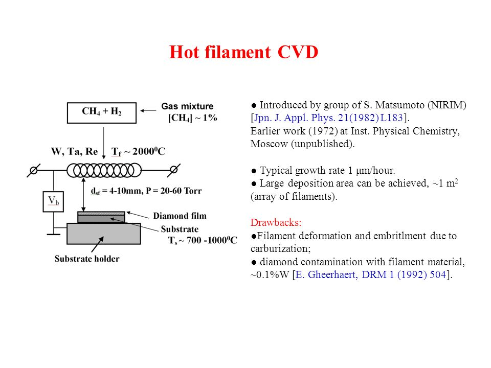 Hot filament CVD ● Introduced by group of S. Matsumoto (NIRIM) [Jpn. J. Appl. Phys. 21(1982) L183].